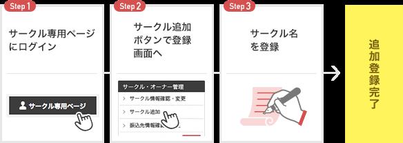 2回目からのサークル登録過程