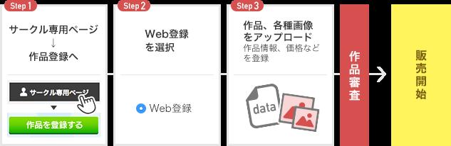 Web登録の過程